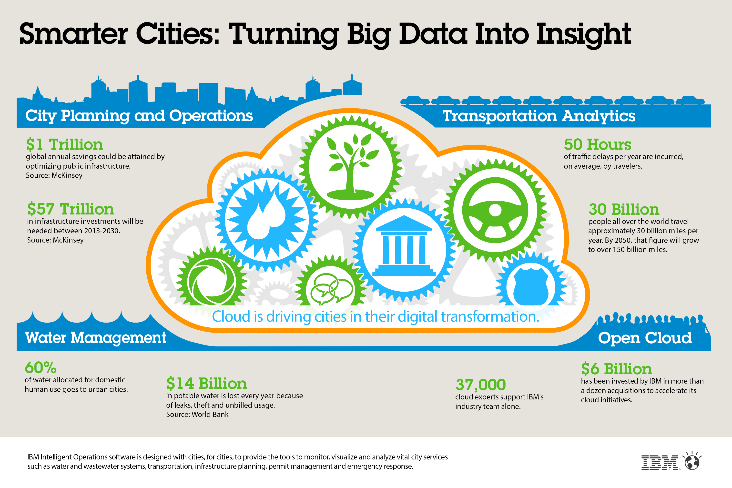 the purpose of gis and big data in bettering the lives of the public • big data is a popular term used to describe the exponential growth and availability of data, both structured and unstructured • so there are ever increasing amounts of data out there and in lots of.