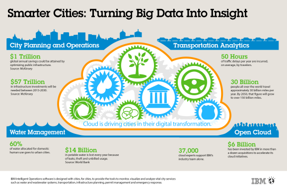 Infographic++Smarter+Cities.+Turning+Big+Data+into+Insight